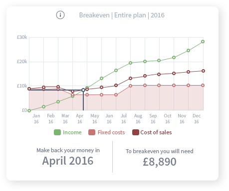 An example breakeven chart showing when a business will breakeven during the year.